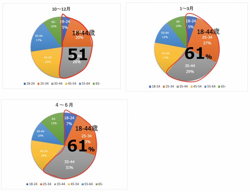 【調査レポート】コロナ禍、リゾートエリアでは2地域居住/移住希望者が増えているのか?